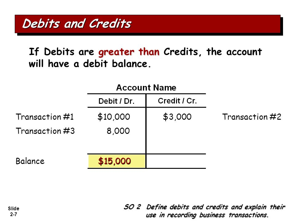 Slide 2-7 greater than If Debits are greater than Credits, the account will have a debit balance. $10,000Transaction #2$3,000 $15,000 8,000Transaction