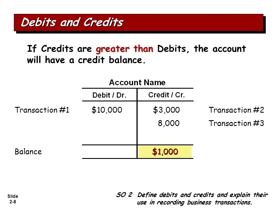 Slide 2-8 greater than If Credits are greater than Debits, the account will have a credit balance. $10,000Transaction #2$3,000 Balance Transaction #1