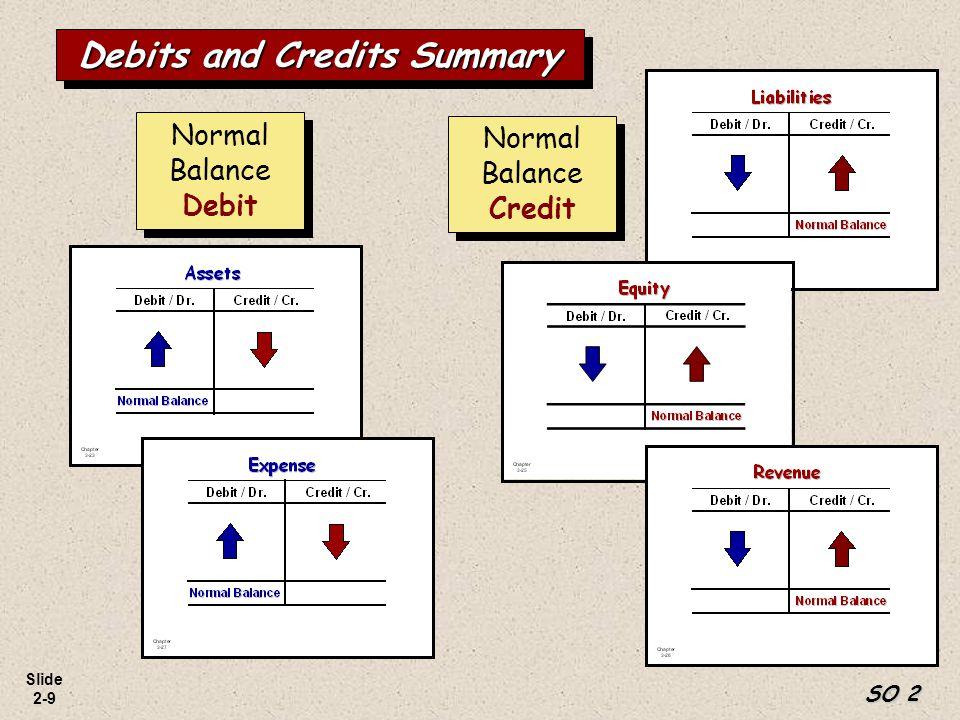 Slide 2-9 Normal Balance Credit Normal Balance Debit Debits and Credits Summary SO 2