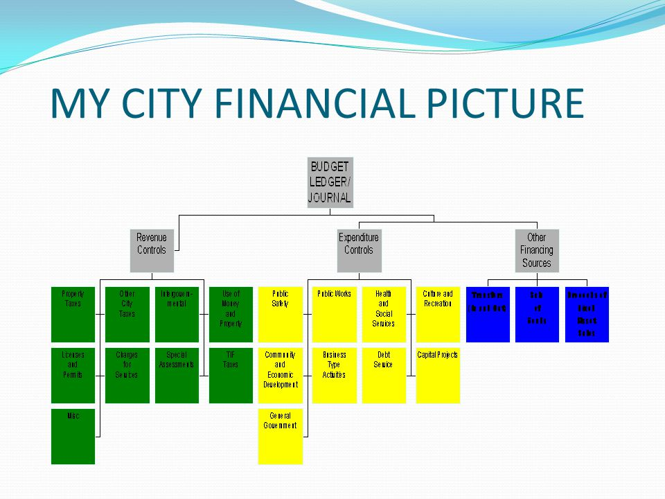 MY CITY FINANCIAL PICTURE