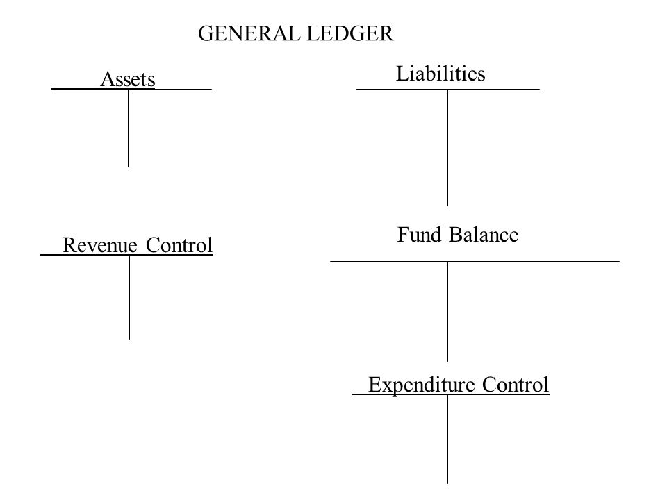 GENERAL LEDGER Assets Liabilities Fund Balance Revenue Control Expenditure Control