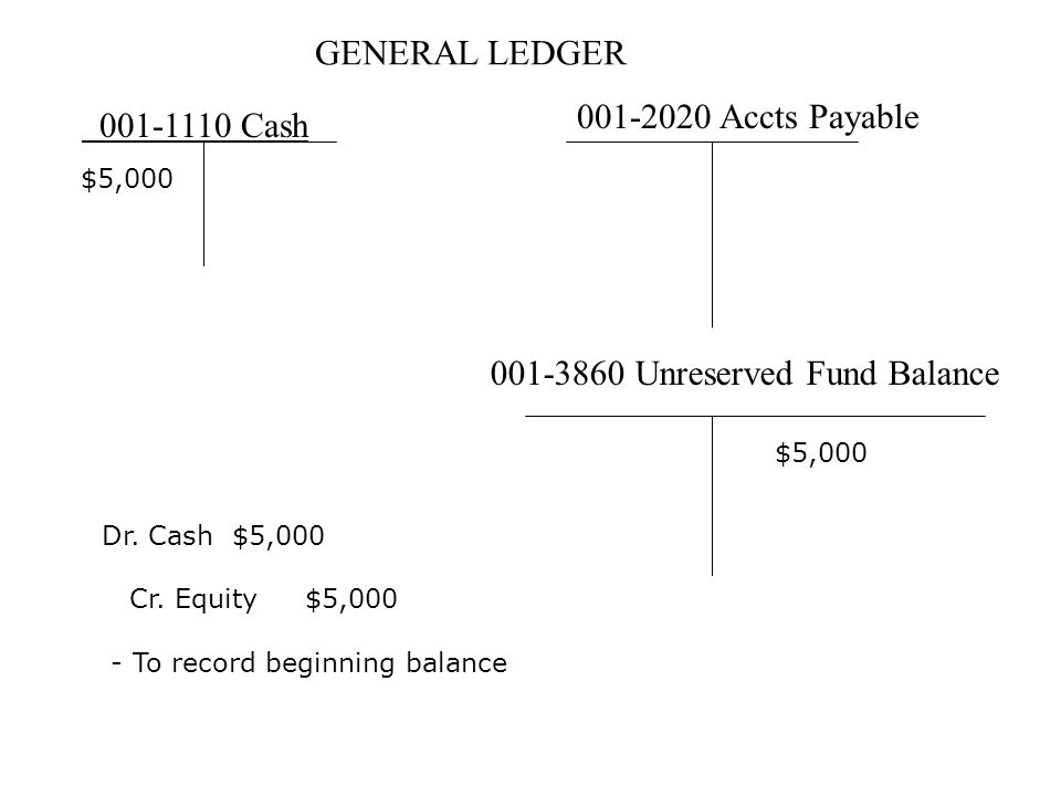 GENERAL LEDGER 001-1110 Cash 001-2020 Accts Payable 001-3860 Unreserved Fund Balance $5,000 Dr. Cash $5,000 Cr. Equity $5,000 - To record beginning ba