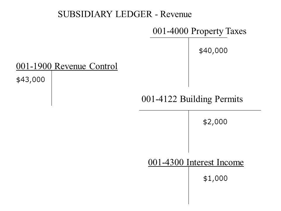 SUBSIDIARY LEDGER - Revenue 001-4000 Property Taxes 001-4122 Building Permits 001-1900 Revenue Control 001-4300 Interest Income $40,000 $2,000 $1,000 $43,000