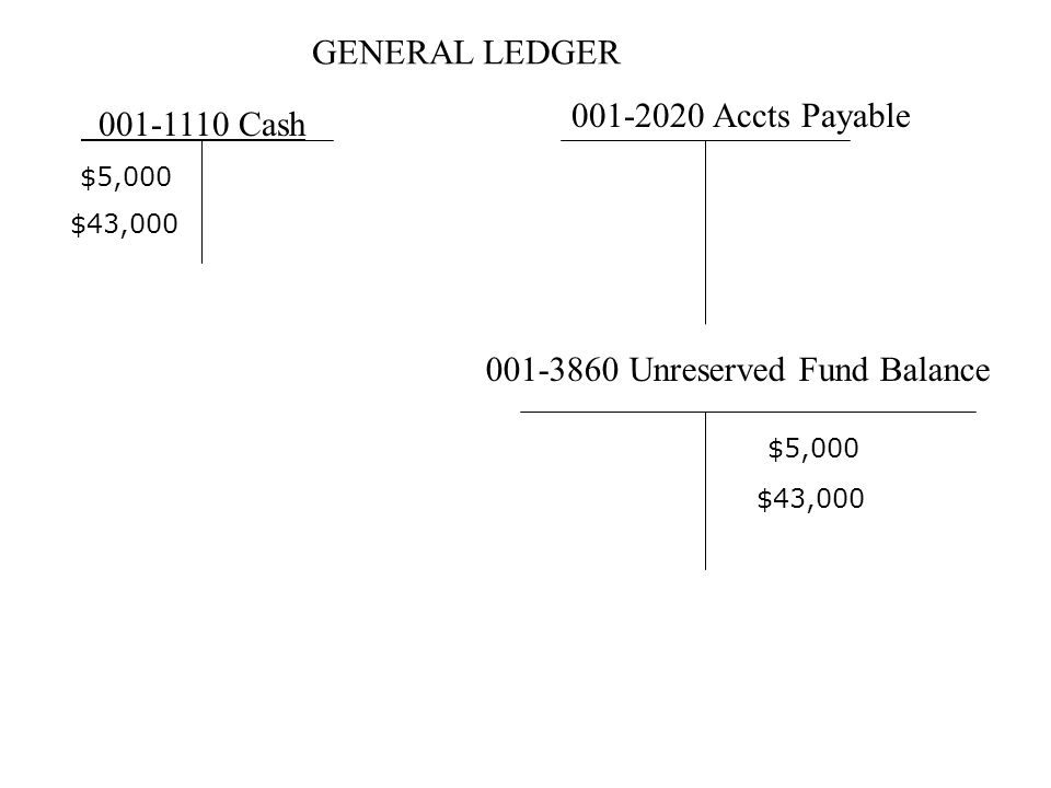 GENERAL LEDGER 001-1110 Cash 001-2020 Accts Payable 001-3860 Unreserved Fund Balance $5,000 $43,000