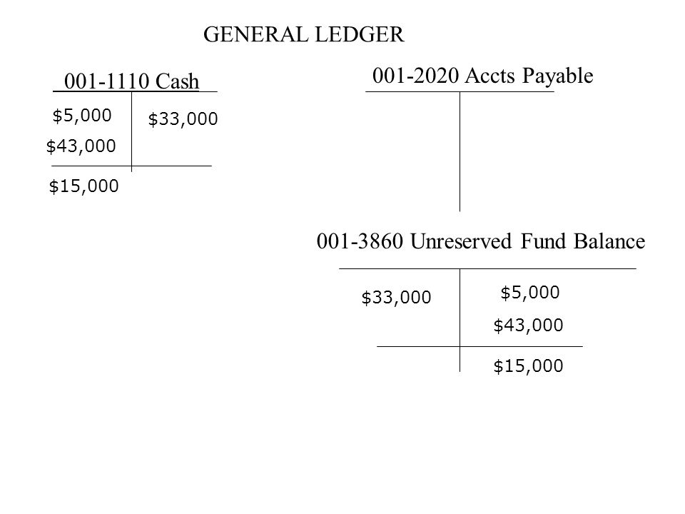 GENERAL LEDGER 001-1110 Cash 001-2020 Accts Payable 001-3860 Unreserved Fund Balance $5,000 $43,000 $33,000 $15,000