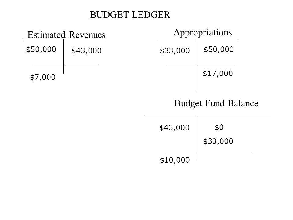 BUDGET LEDGER Estimated Revenues Appropriations Budget Fund Balance $50,000 $0 $43,000 $33,000 $7,000 $17,000 $10,000