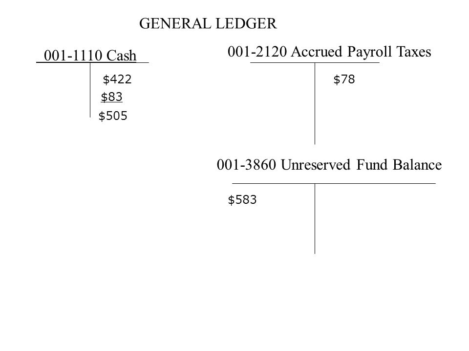 GENERAL LEDGER 001-1110 Cash 001-2120 Accrued Payroll Taxes 001-3860 Unreserved Fund Balance $422 $583 $78 $83 $505