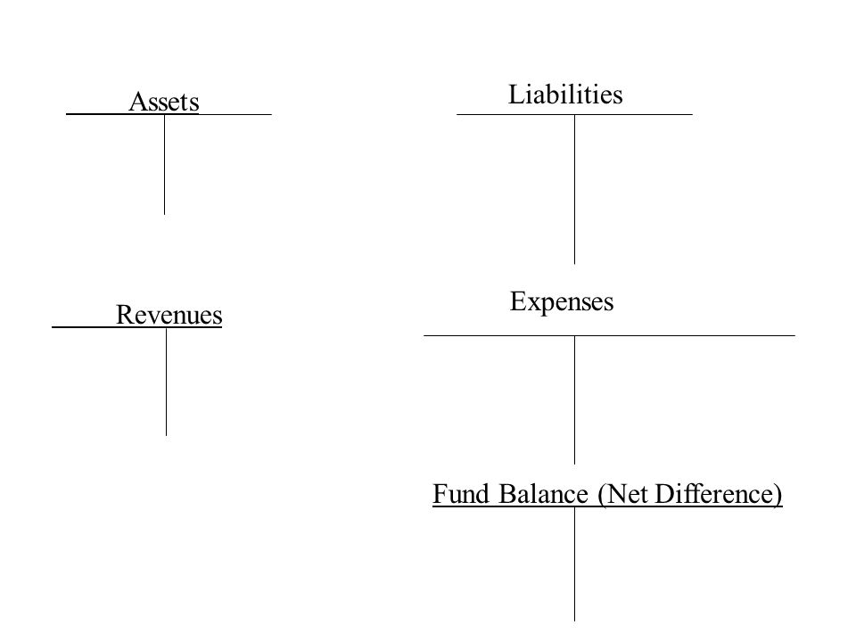 Assets Liabilities Expenses Revenues Fund Balance (Net Difference)