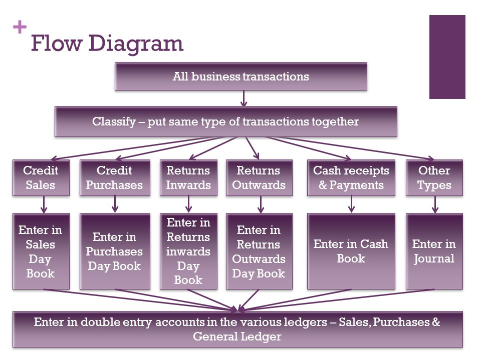 + Flow Diagram All business transactions Credit Sales Credit Purchases Returns Inwards Returns Outwards Cash receipts & Payments Other Types Enter in