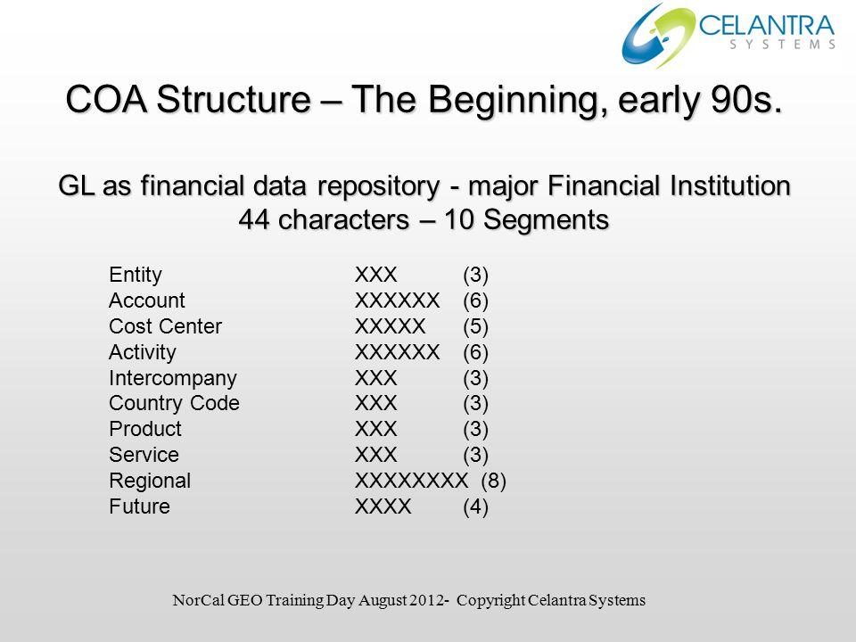 EntityXXX (3) AccountXXXXXX (6) Cost CenterXXXXX (5) ActivityXXXXXX (6) IntercompanyXXX (3) Country Code XXX (3) ProductXXX (3) ServiceXXX (3) RegionalXXXXXXXX (8) Future XXXX (4) COA Structure – The Beginning, early 90s.