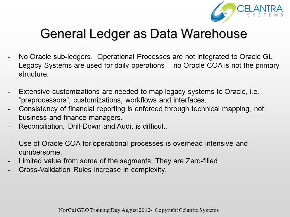 -No Oracle sub-ledgers.