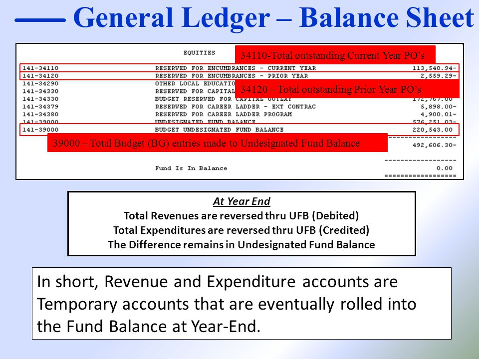 General Ledger – Balance Sheet 34110-Total outstanding Current Year PO's 34120 – Total outstanding Prior Year PO's 39000 – Total Budget (BG) entries m
