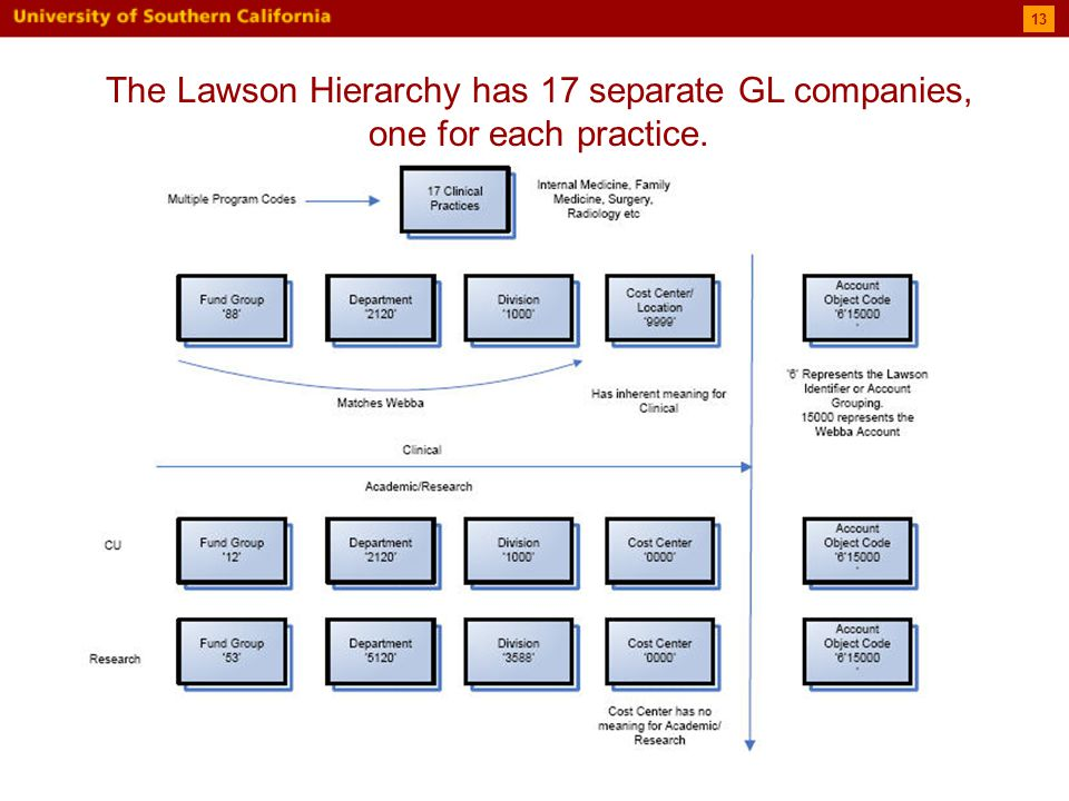 13 The Lawson Hierarchy has 17 separate GL companies, one for each practice.