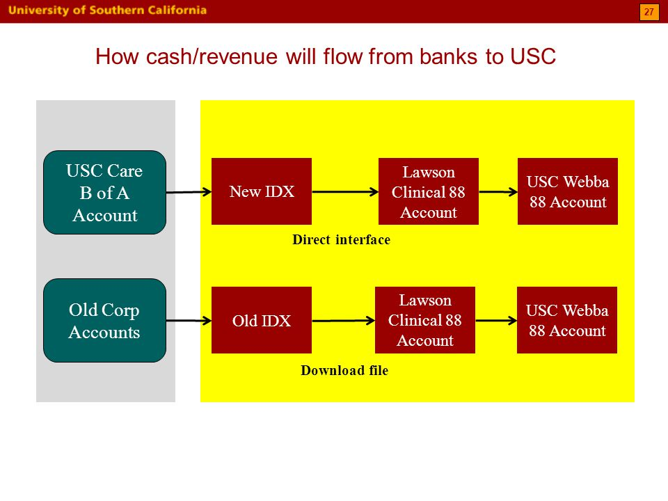 27 USC Care B of A Account Old Corp Accounts New IDX Old IDX Lawson Clinical 88 Account USC Webba 88 Account Lawson Clinical 88 Account USC Webba 88 Account Direct interface Download file How cash/revenue will flow from banks to USC