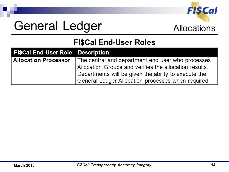 FI$Cal: Transparency. Accuracy. Integrity.14 March 2015 FI$Cal End-User Roles General Ledger Allocations FI$Cal End-User RoleDescription Allocation Pr