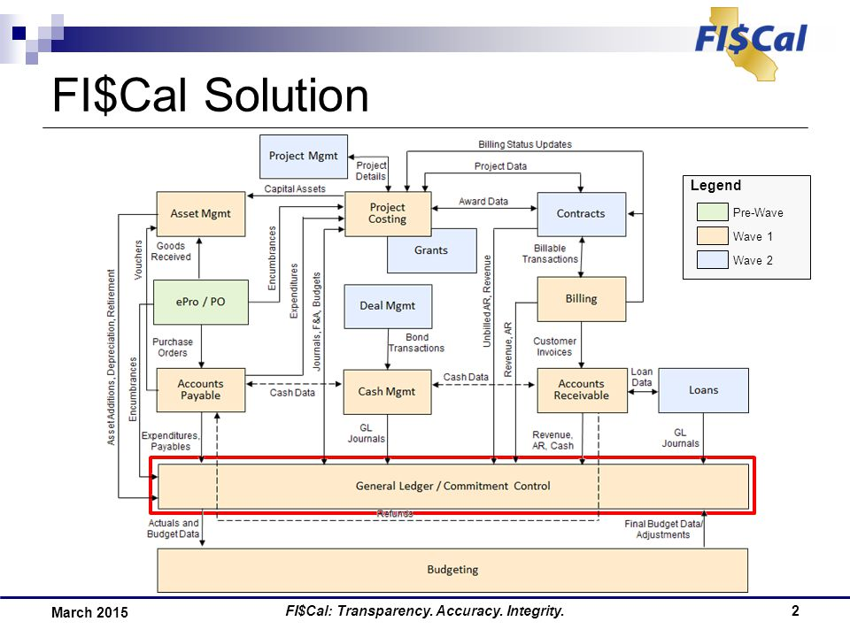 FI$Cal: Transparency. Accuracy. Integrity.2 March 2015 FI$Cal Solution Legend Pre-Wave Wave 1 Wave 2