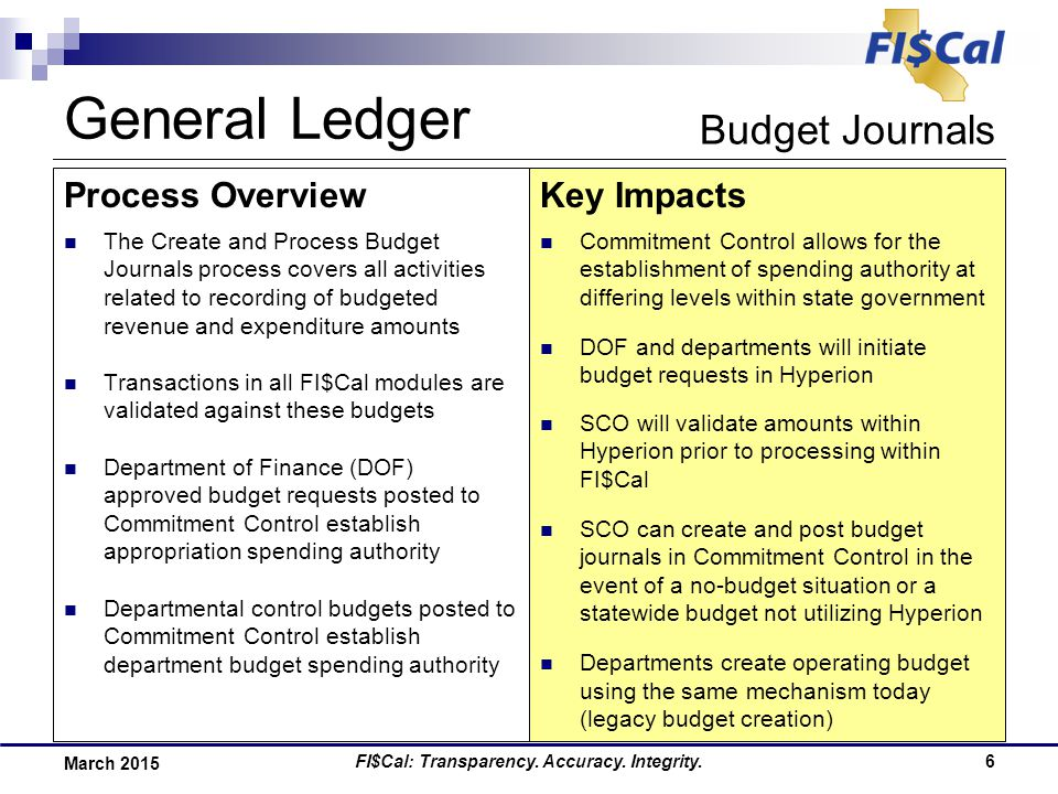 FI$Cal: Transparency. Accuracy. Integrity.6 March 2015 Process OverviewKey Impacts The Create and Process Budget Journals process covers all activitie