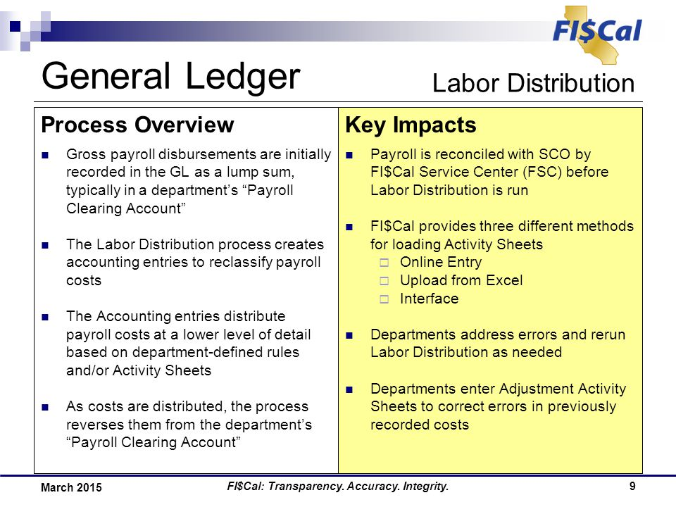 FI$Cal: Transparency. Accuracy. Integrity.9 March 2015 Process OverviewKey Impacts Gross payroll disbursements are initially recorded in the GL as a l