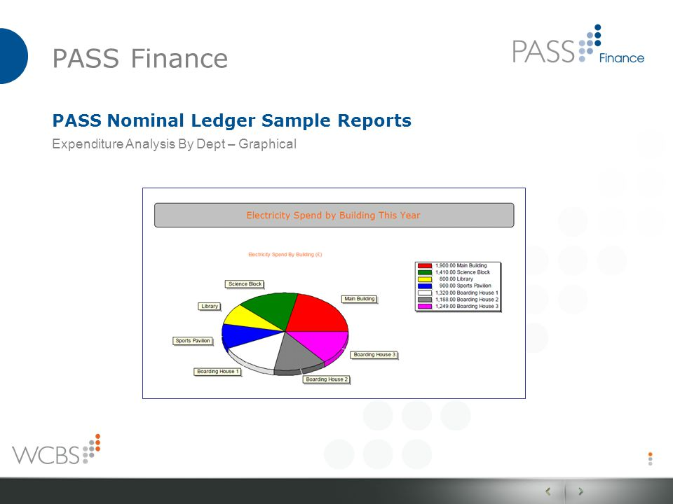 PASS Finance PASS Nominal Ledger Sample Reports Expenditure Analysis By Dept – Graphical