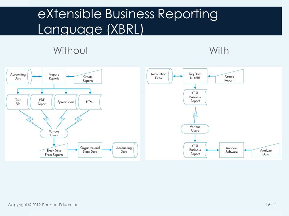 eXtensible Business Reporting Language (XBRL) Without With Copyright © 2012 Pearson Education 16-14