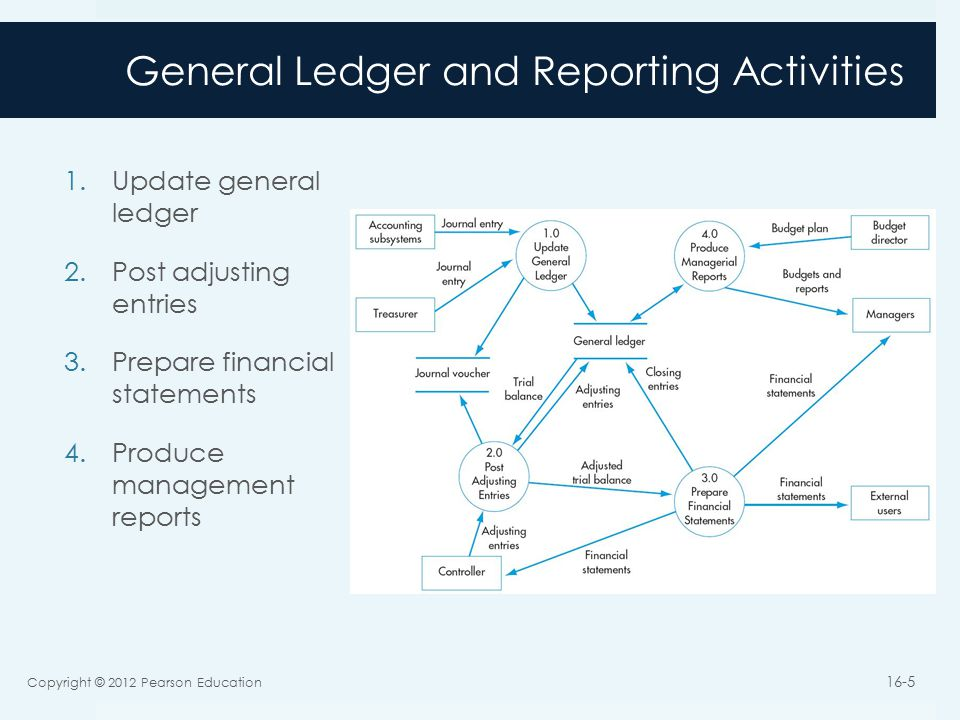 General Ledger and Reporting Activities 1.Update general ledger 2.Post adjusting entries 3.Prepare financial statements 4.Produce management reports Copyright © 2012 Pearson Education 16-5
