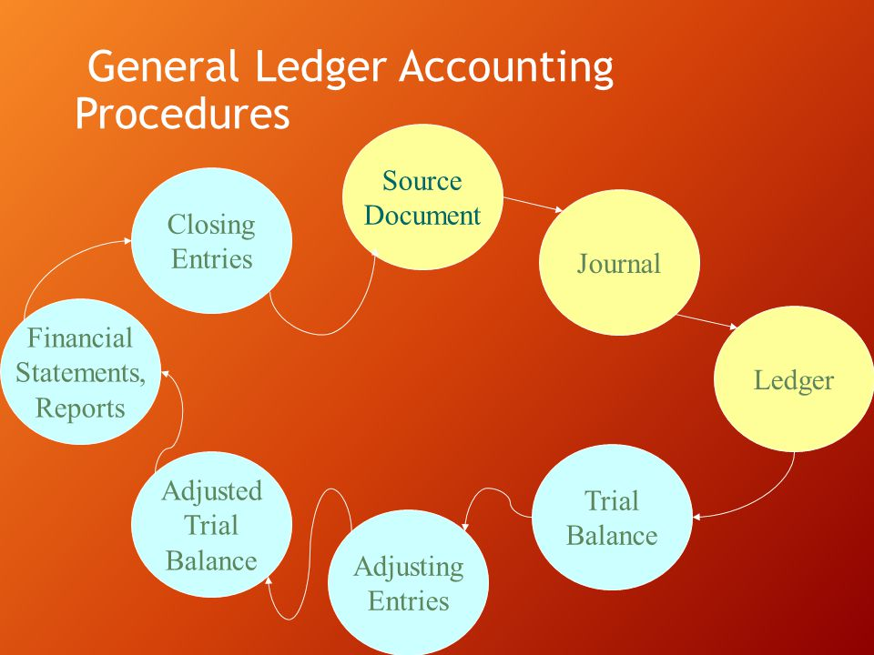 General Ledger Accounting Procedures Source Document Financial Statements, Reports Adjusted Trial Balance Adjusting Entries Trial Balance Ledger Journ
