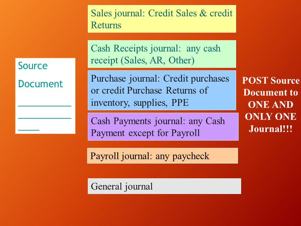 Source Document  Journals  General Ledger Ledger: Separate record for each account Cash, Accounts Receivable, …Sales, Cost of Goods Sold Balance Sheet/ Income Statement Order Posting: transferring data from journal to ledger Total journal at end of month and post total to Ledger account