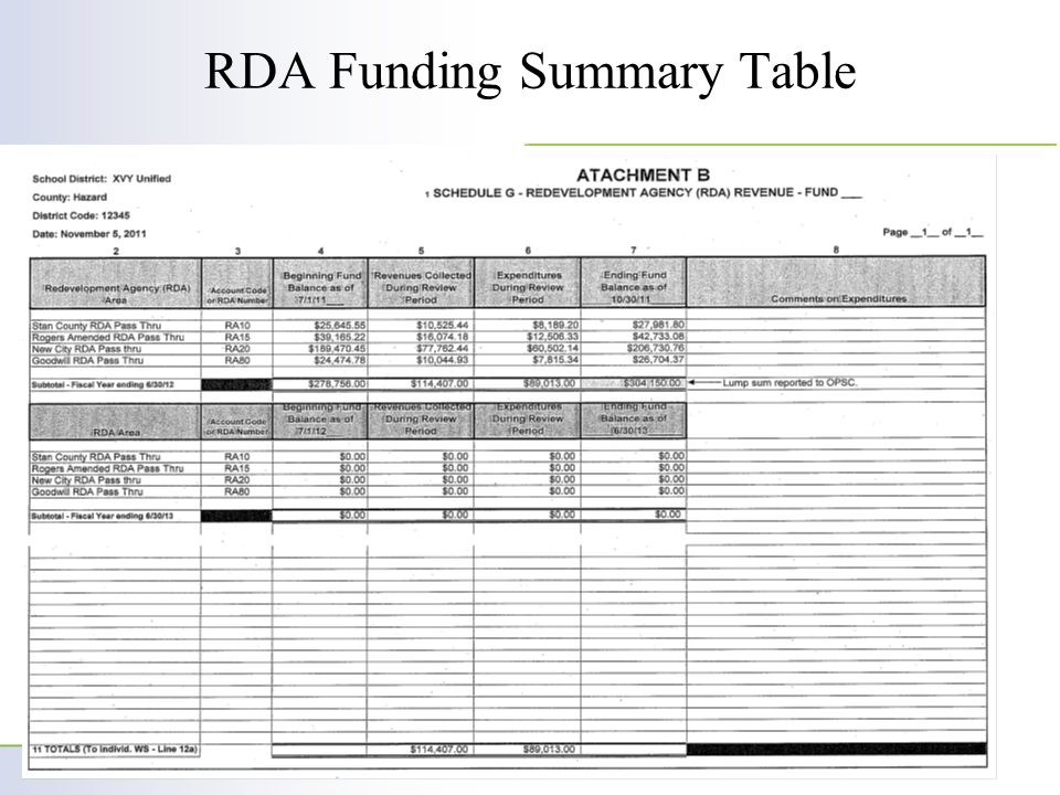 RDA Funding Summary Table