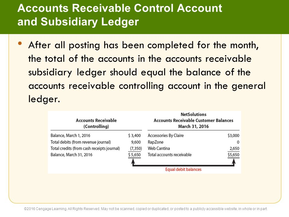 Accounts Receivable Control Account and Subsidiary Ledger After all posting has been completed for the month, the total of the accounts in the account