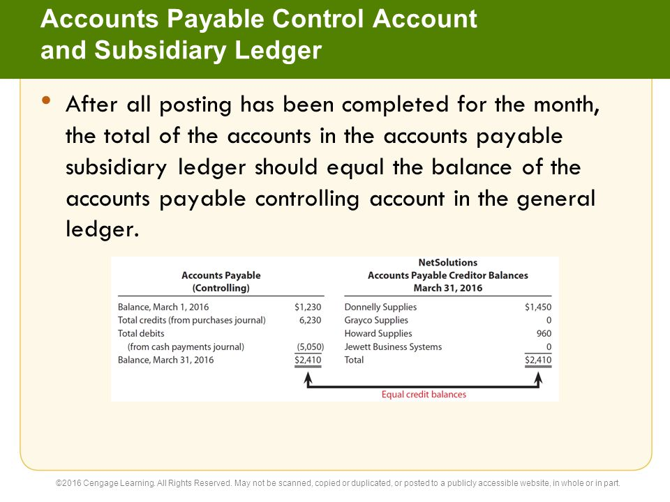 Accounts Payable Control Account and Subsidiary Ledger After all posting has been completed for the month, the total of the accounts in the accounts p