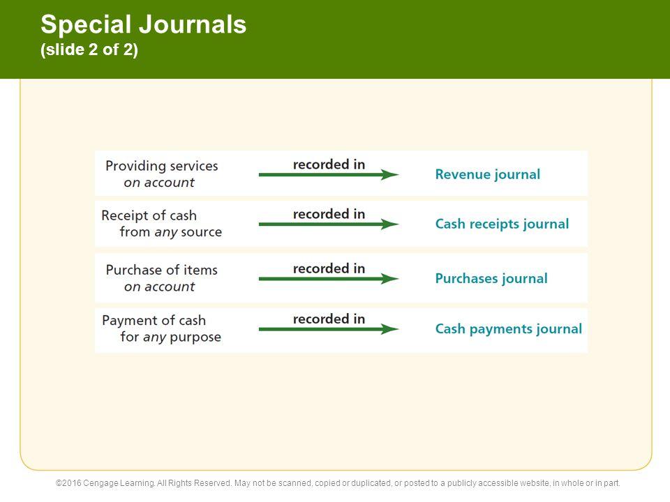 Revenue Journal ©2016 Cengage Learning.All Rights Reserved.