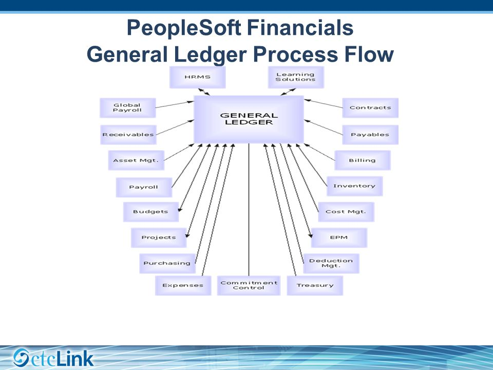 PeopleSoft Financials General Ledger Process Flow
