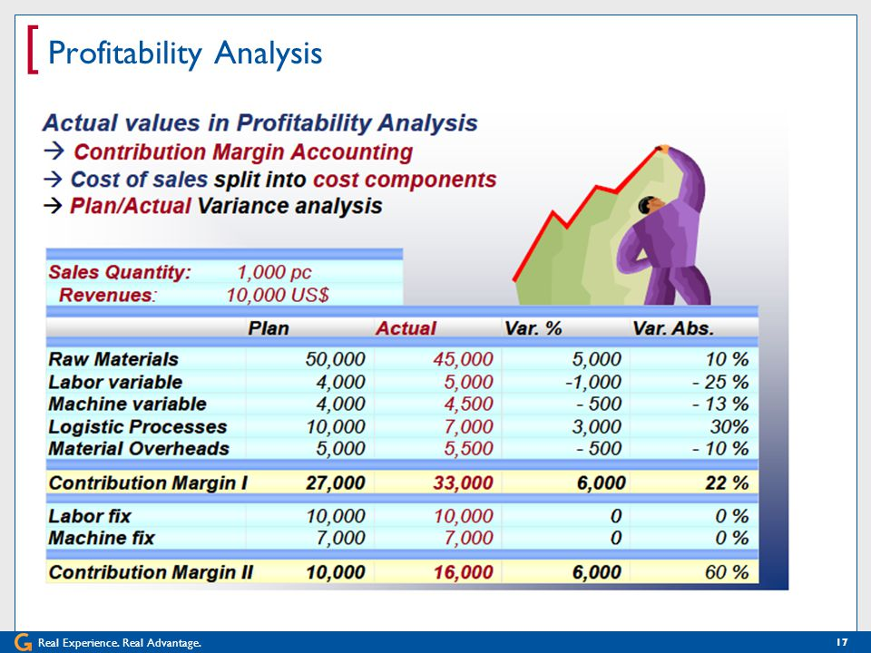 Real Experience. Real Advantage. [ Profitability Analysis 17