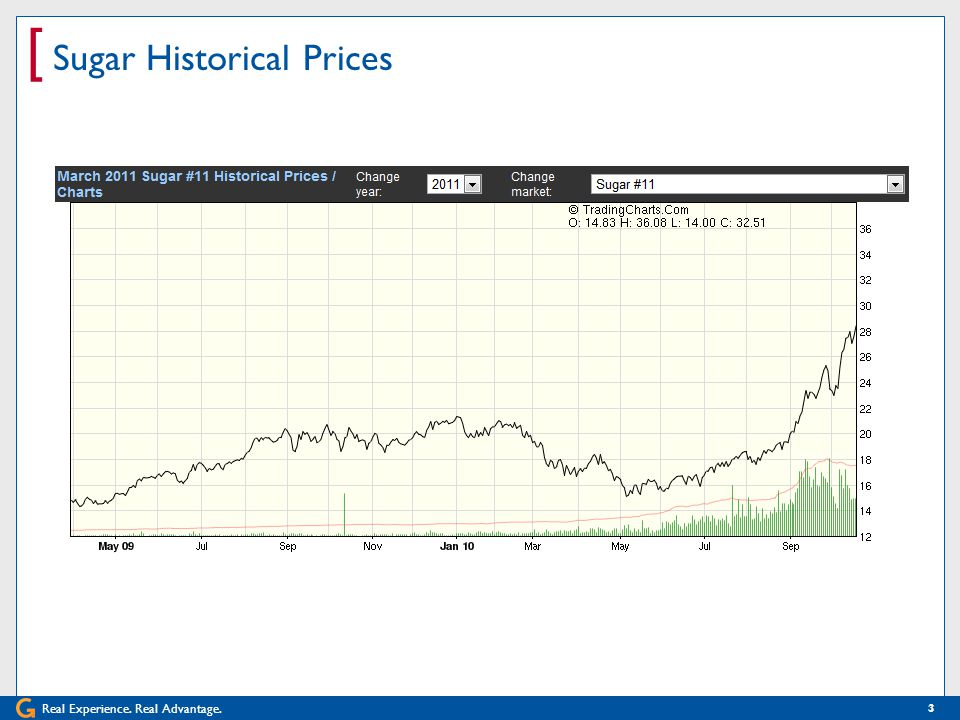 [ Sugar Historical Prices 3