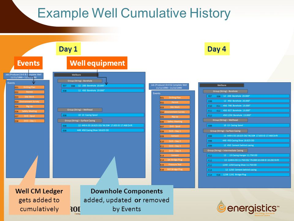 Example Well Cumulative History Day 1Day 4 EventsWell equipment Well CM Ledger gets added to cumulatively Downhole Components added, updated or removed by Events