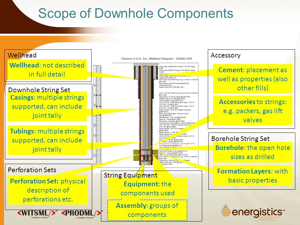 Scope of Downhole Components Wellhead: not described in full detail Borehole: the open hole sizes as drilled Casings: multiple strings supported, can include joint tally Cement: placement as well as properties (also other fills) Tubings: multiple strings supported, can include joint tally Accessories to strings: e.g.