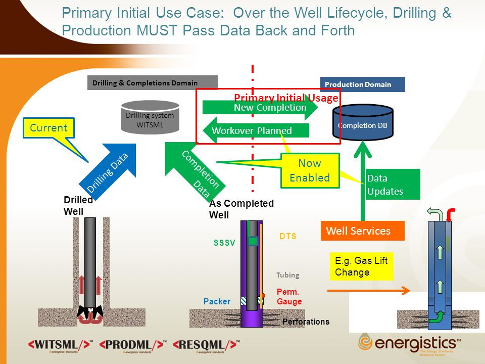 Primary Initial Use Case: Over the Well Lifecycle, Drilling & Production MUST Pass Data Back and Forth Drilled Well New Completion Drilling & Completions Domain Production Domain Workover Planned As Completed Well Perm.