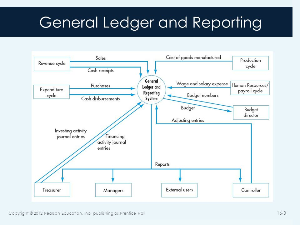 General Ledger and Reporting Copyright © 2012 Pearson Education, Inc. publishing as Prentice Hall 16-3