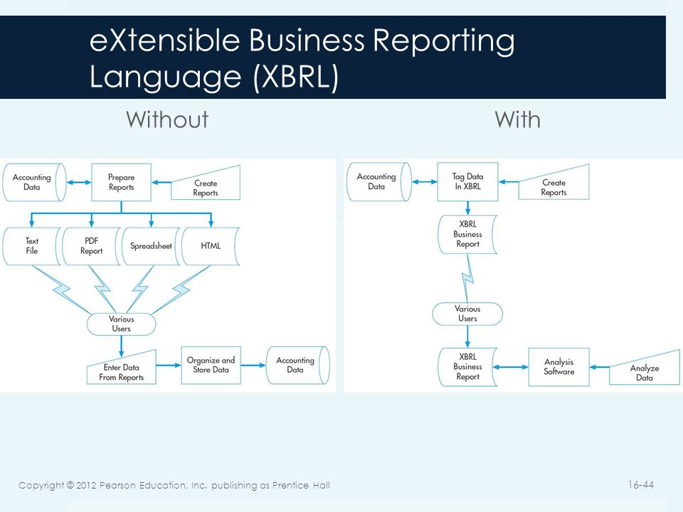 eXtensible Business Reporting Language (XBRL) Without With Copyright © 2012 Pearson Education, Inc. publishing as Prentice Hall 16-44