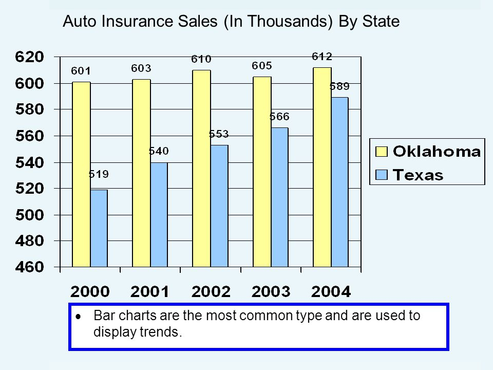  Bar charts are the most common type and are used to display trends. Auto Insurance Sales (In Thousands) By State