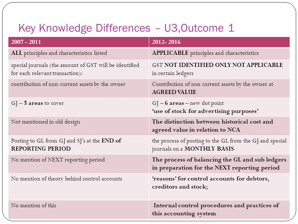 Key Skills Differences – U3, Outcome 1 2007 - 20112012- 2016 Use correct accounting terminology identify, classify and record financial data and information; Identify, classify and record financial data demonstrate an understanding of the concepts and principles underlying the recording and presentation of accounting data and information; Explain and apply the qualitative characteristics and accounting principles underlying the recording of financial data ad presentation of accounting information Apply theoretical knowledge to simulated situation Apply theoretical knowledge to simulated situations Explain the effect of financial transactions on the accounting equation Discuss the function of the various aspects of the accounting system for a single activity trading business