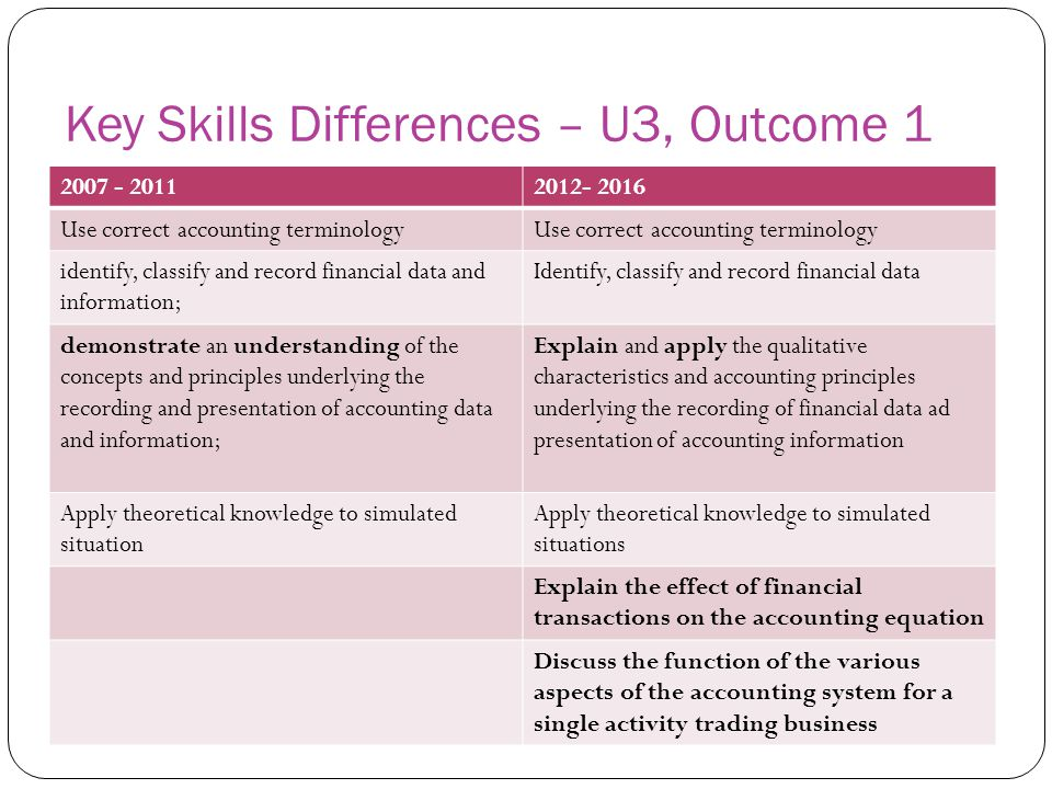 Key Skills Differences – U3, Outcome 1 2007 - 20112012- 2016 Use correct accounting terminology identify, classify and record financial data and infor