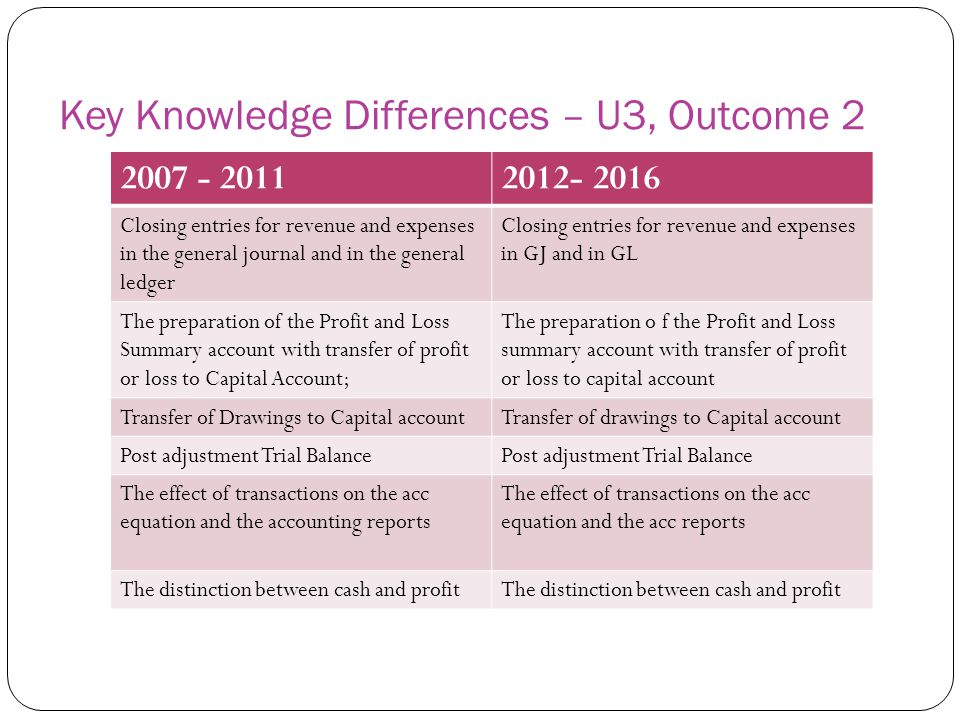 Key Skills Differences – U3, Outcome 2 2007 - 20112012- 2016 Use correct accounting terminology Identify, classify and record financial data and information;Identify classify and record financial data and report accounting information demonstrate an understanding of the concepts and principles underlying the recording, reporting and presentation of accounting data and information; Explain and apply the Characteristics and Principles underlying the recording of financial data and the reporting and presentation of accounting information Apply theoretical knowledge to simulated situations;Apply theoretical knowledge to simulated situations Prepare financial reportsPrepare, explain, and interpret accounting reports Present and communicate information in a suitable form using a variety of methods Discuss the effect of financial transactions on the accounting equation and accounting reports Distinguish between cash and profit and explain the effect on accounting reports Discuss the function of the various aspects of the accounting system for a single activity trading business