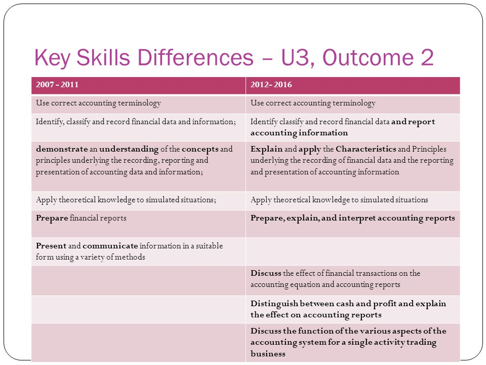 Key Skills Differences – U3, Outcome 2 2007 - 20112012- 2016 Use correct accounting terminology Identify, classify and record financial data and infor