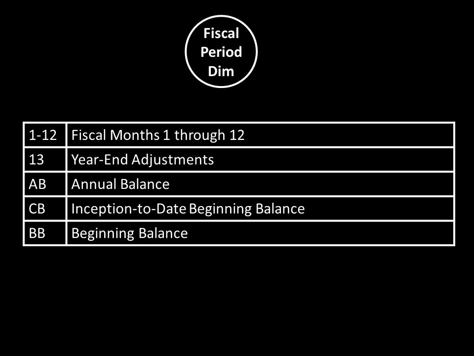 Fiscal Period Dim 1-12Fiscal Months 1 through 12 13Year-End Adjustments ABAnnual Balance CBInception-to-Date Beginning Balance BBBeginning Balance