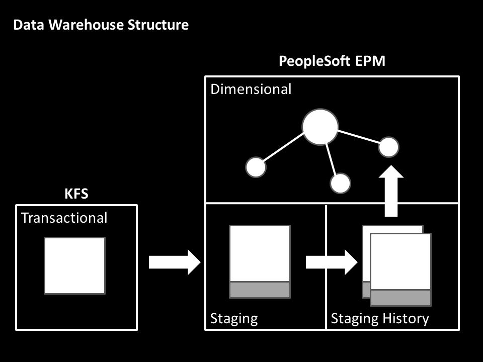 Dimensional Staging PeopleSoft EPM KFS Transactional Staging History Data Warehouse Structure
