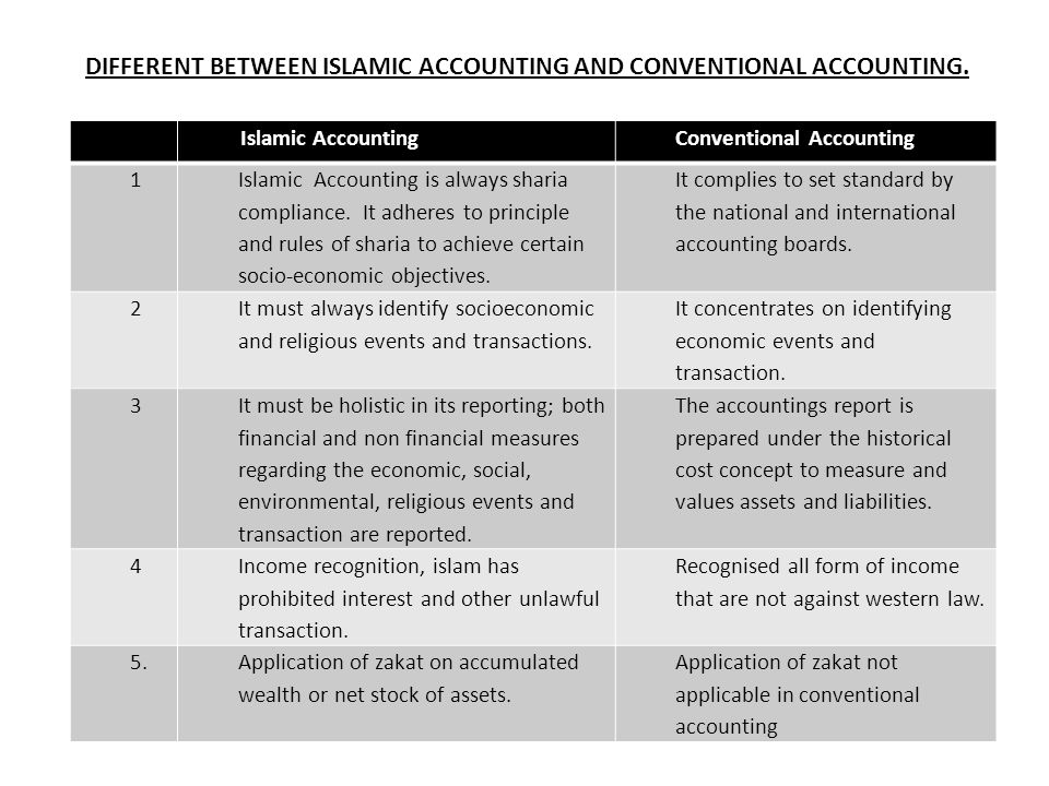CONT'D Islam accounting should function not only as service activity, providing financial information to users and to public at large but more importantly, accountants should discharge their accountability by providing information to enable society to follow God's commandments.