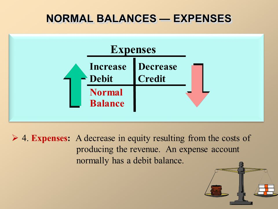 NORMAL BALANCES — EXPENSES Increase Decrease Debit Credit Expenses Normal Balance  4. Expenses: A decrease in equity resulting from the costs of prod