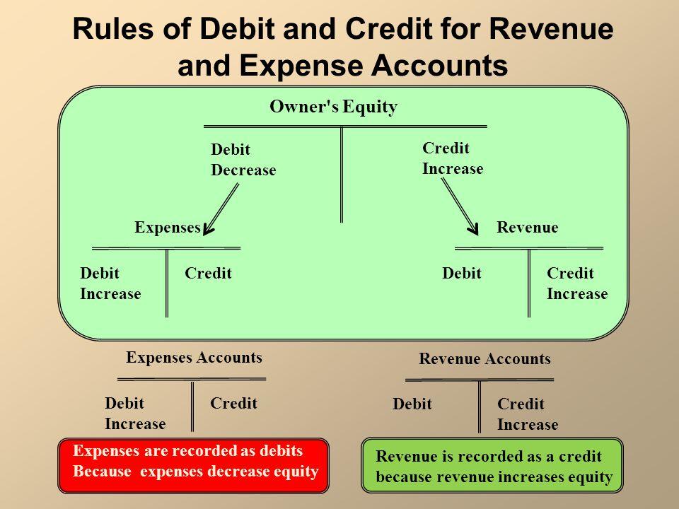 Debit Decrease Credit Increase Owner's Equity Debit Increase Credit Expenses DebitCredit Increase Revenue Debit Increase Credit Expenses Accounts Debi