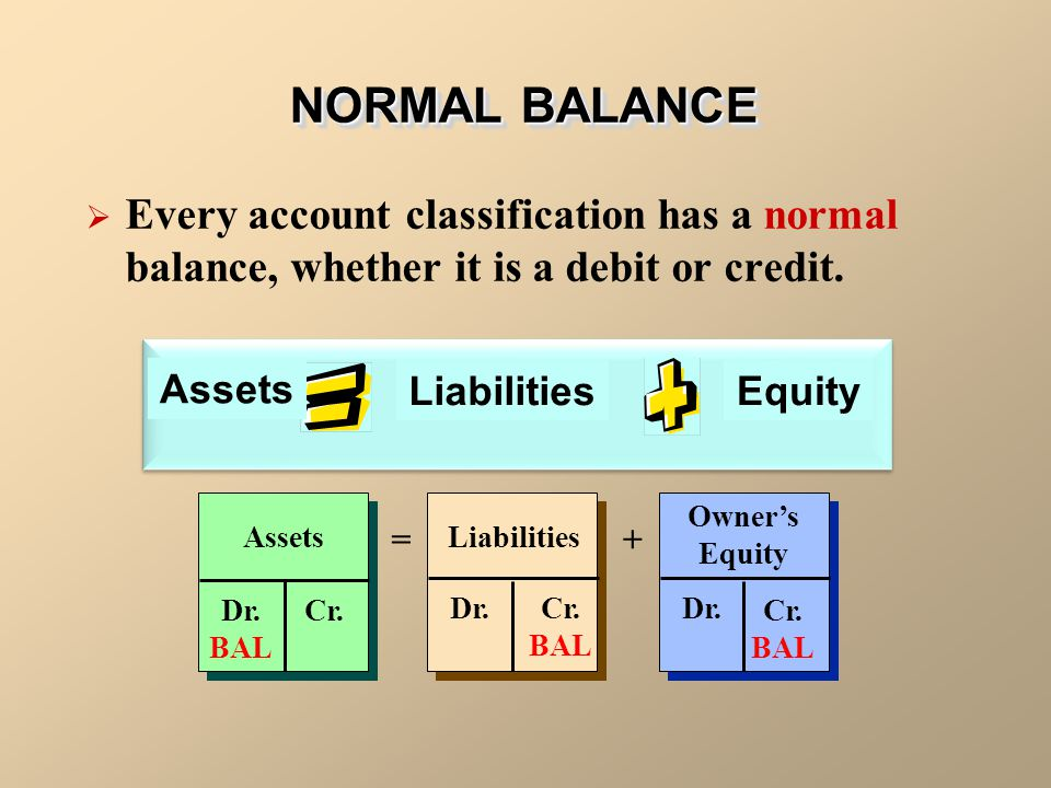 NORMAL BALANCE — OWNER'S EQITY Owner's Equity Decrease Increase Debit Credit Normal Balance